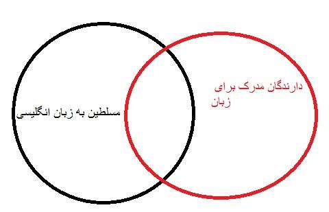 نمودار ون